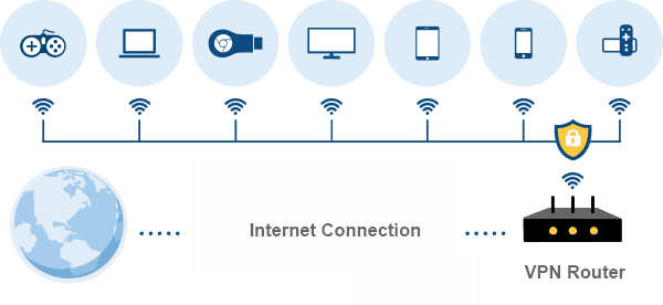 How VPN Router Works